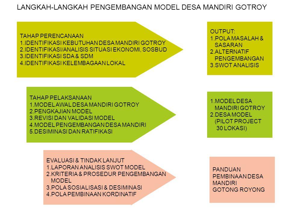 TAHAP PERENCANAAN 1.IDENTIFIKASI KEBUTUHAN DESA MANDIRI GOTROY 2.IDENTIFIKASI/ANALISIS SITUASI EKONOMI, SOSBUD 3.IDENTIFIKASI SDA & SDM 4.IDENTIFIKASI KELEMBAGAAN LOKAL TAHAP PELAKSANAAN 1.MODEL AWAL DESA MANDIRI GOTROY 2.PENGKAJIAN MODEL 3.REVISI DAN VALIDASI MODEL 4.MODEL PENGEMBANGAN DESA MANDIRI 5.DESIMINASI DAN RATIFIKASI EVALUASI & TINDAK LANJUT 1.LAPORAN ANALISIS SWOT MODEL 2.KRITERIA & PROSEDUR PENGEMBANGAN MODEL 3.POLA SOSIALISASI & DESIMINASI 4.POLA PEMBINAAN KORDINATIF OUTPUT: 1.POLA MASALAH & SASARAN 2.ALTERNATIF PENGEMBANGAN 3.SWOT ANALISIS 1.MODEL DESA MANDIRI GOTROY 2.DESA MODEL (PILOT PROJECT 30 LOKASI) PANDUAN PEMBINAAN DESA MANDIRI GOTONG ROYONG LANGKAH-LANGKAH PENGEMBANGAN MODEL DESA MANDIRI GOTROY