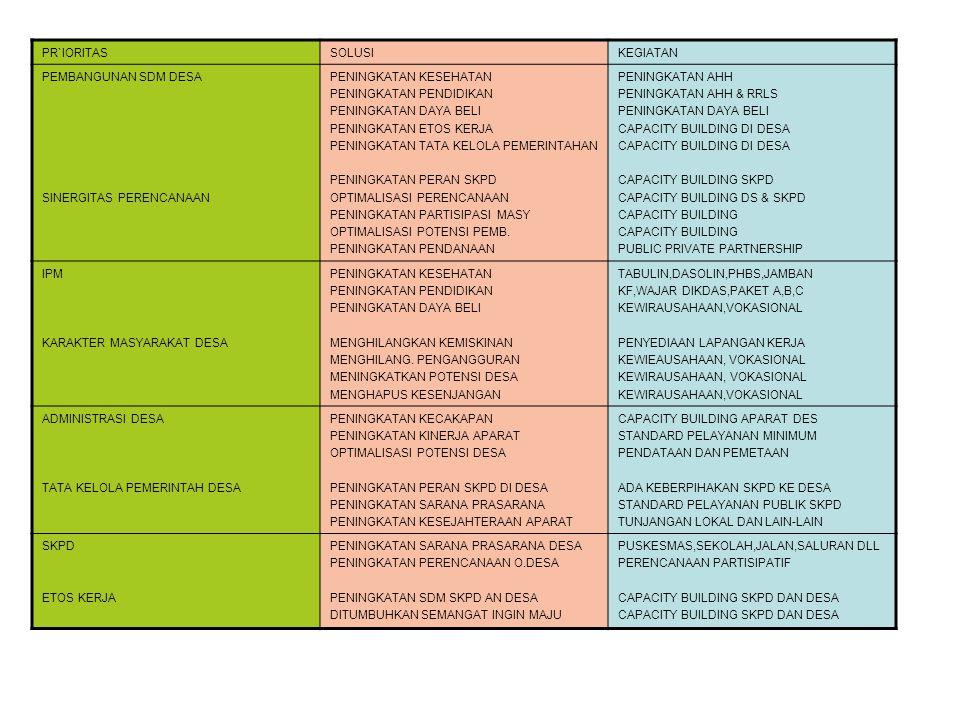 200920102011201220132014 KONSEPTUALISASI DAN SOSIALISASI PILOT PROJECT 30 LOKASI SATU DESA PERKECAMATAN PENAMBAHAN 60 LOKASI DESA PENGEM- BANGAN PENAMBAHAN 60 LOKASI DESA PENGEM- BANGAN PENAMBAHAN 60 LOKASI DESA PENGEM- BANGAN PENAMBAHAN 43 LOKASI DESA PENGEM- BANGAN PEMILIHAN LOKASI 30 90 150 210 253 TAHAP PENGEMBANGAN DESA MANDIRI GOTONG ROYONG MONITORING DAN EVALUASI DAN PENYEMPURNAAN /PENGEMBANGAN MODEL KABUPATEN BERBASIS GOTONG ROYONG DESAMANDIRIGTRBERBASISDATADESAMANDIRIGTRBERBASISDATA OUT PUT FOCUS: DATA & PEMB.