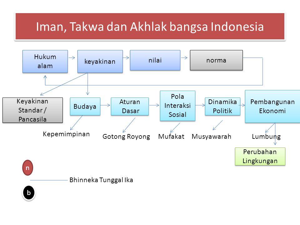 Iman, Takwa dan Akhlak bangsa Indonesia Hukum alam Hukum alam keyakinan nilai norma Keyakinan Standar / Pancasila Keyakinan Standar / Pancasila Budaya