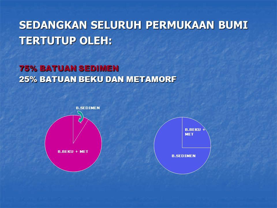 SEDANGKAN SELURUH PERMUKAAN BUMI TERTUTUP OLEH: 75% BATUAN SEDIMEN 25% BATUAN BEKU DAN METAMORF B.BEKU + MET B.SEDIMEN