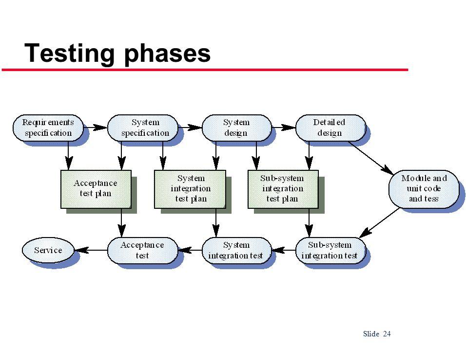 Slide 24 Testing phases