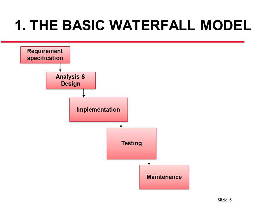 Slide 6 1. THE BASIC WATERFALL MODEL Requirement specification Maintenance Testing Implementation Analysis & Design