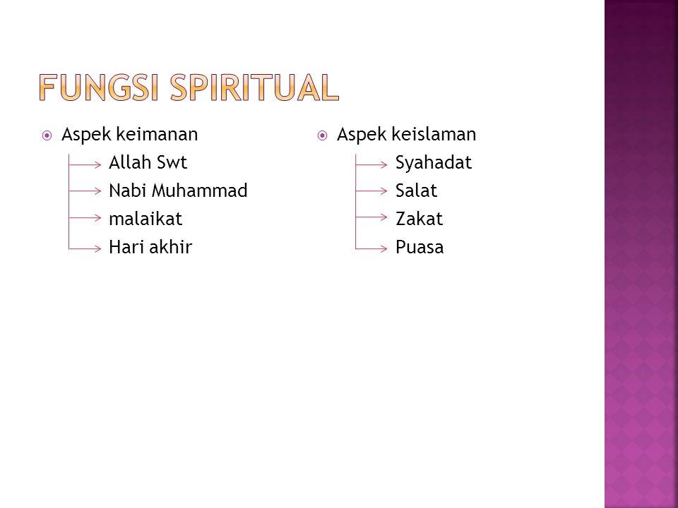  Aspek keimanan Allah Swt Nabi Muhammad malaikat Hari akhir  Aspek keislaman Syahadat Salat Zakat Puasa