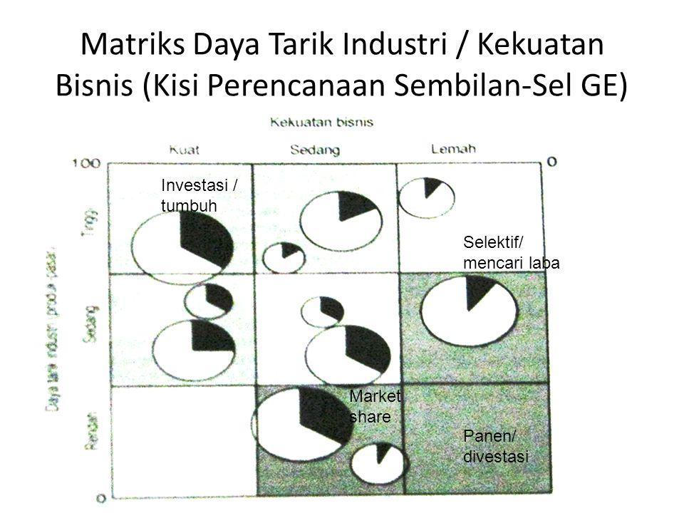 Matriks Daya Tarik Industri / Kekuatan Bisnis (Kisi Perencanaan Sembilan-Sel GE) Investasi / tumbuh Selektif/ mencari laba Panen/ divestasi Market share
