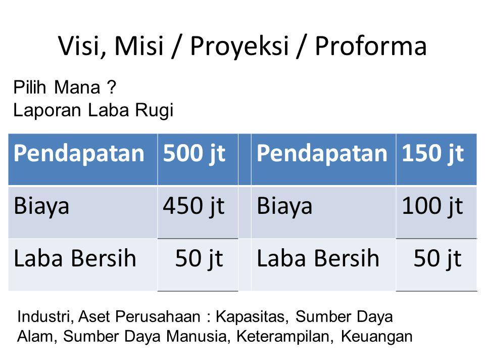 Visi, Misi / Proyeksi / Proforma Pendapatan500 jtPendapatan150 jt Biaya450 jtBiaya100 jt Laba Bersih 50 jtLaba Bersih 50 jt Pilih Mana .