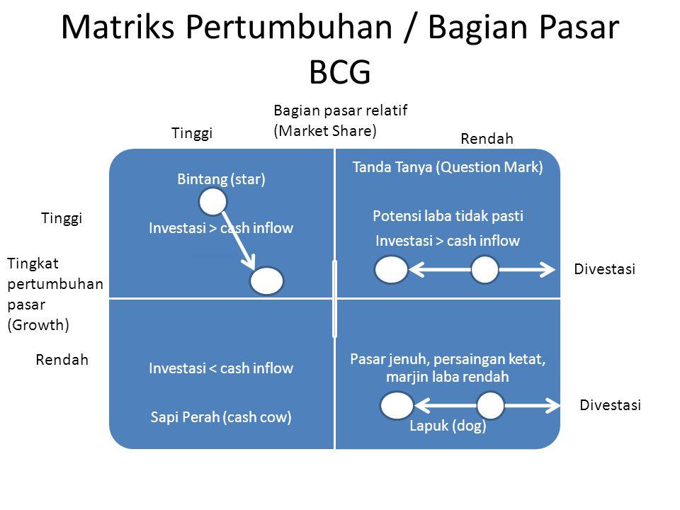 Matriks Pertumbuhan / Bagian Pasar BCG Bintang (star) Investasi > cash inflow Tanda Tanya (Question Mark) Potensi laba tidak pasti Investasi > cash in
