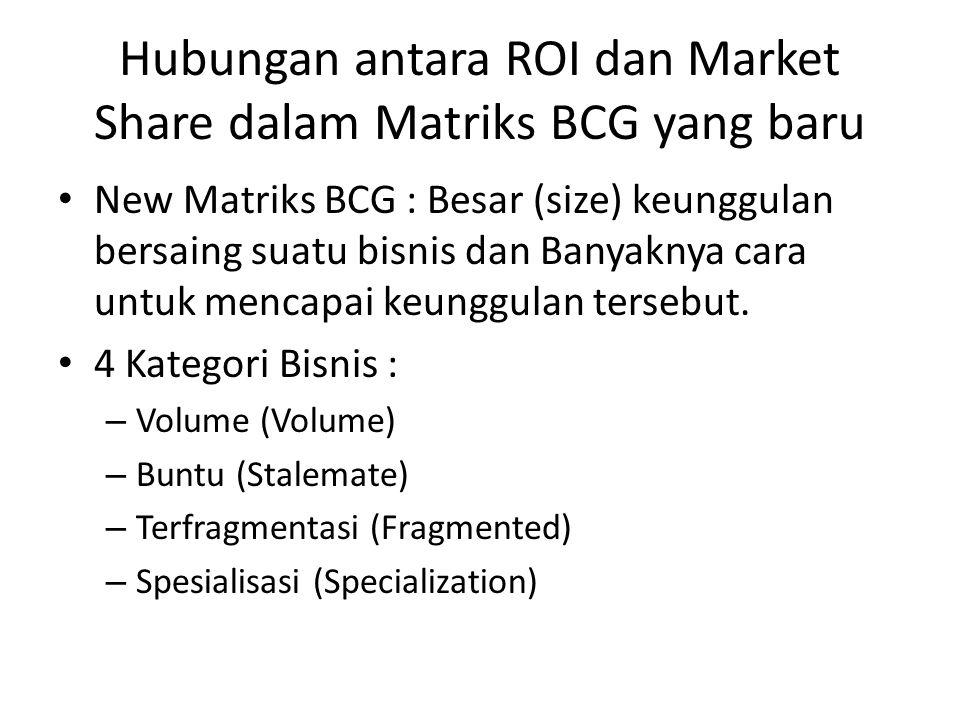 Hubungan antara ROI dan Market Share dalam Matriks BCG yang baru New Matriks BCG : Besar (size) keunggulan bersaing suatu bisnis dan Banyaknya cara untuk mencapai keunggulan tersebut.