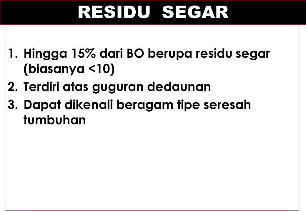 RESIDU SEGAR 1.Hingga 15% dari BO berupa residu segar (biasanya <10) 2.Terdiri atas guguran dedaunan 3.Dapat dikenali beragam tipe seresah tumbuhan