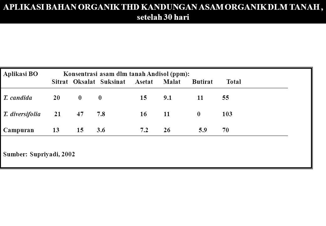 APLIKASI BAHAN ORGANIK THD KANDUNGAN ASAM ORGANIK DLM TANAH, setelah 30 hari Aplikasi BOKonsentrasi asam dlm tanah Andisol (ppm): Sitrat Oksalat Suksi