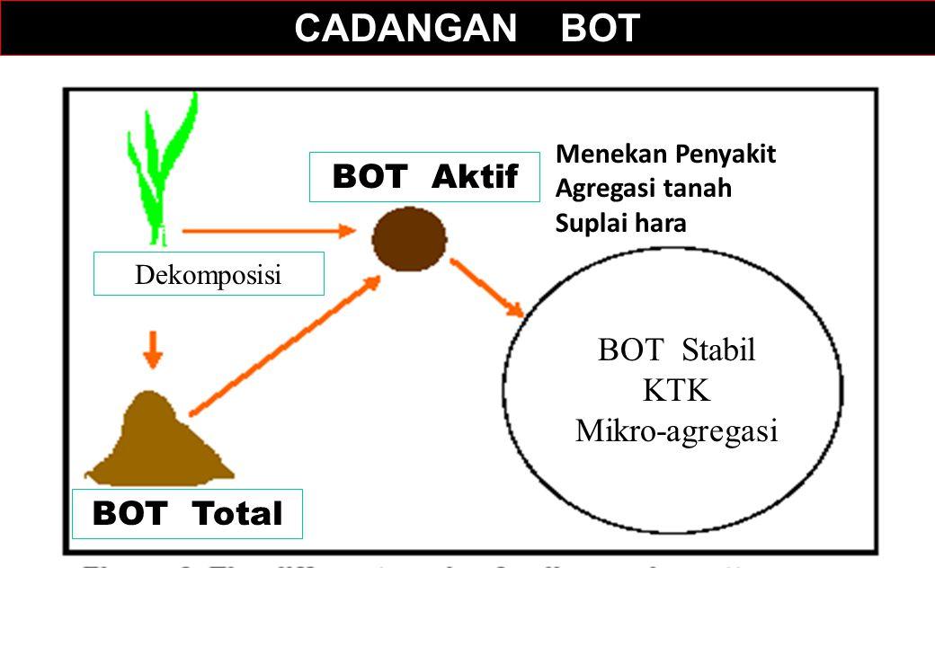 CADANGAN BOT BOT Aktif BOT Total Dekomposisi BOT Stabil KTK Mikro-agregasi Menekan Penyakit Agregasi tanah Suplai hara