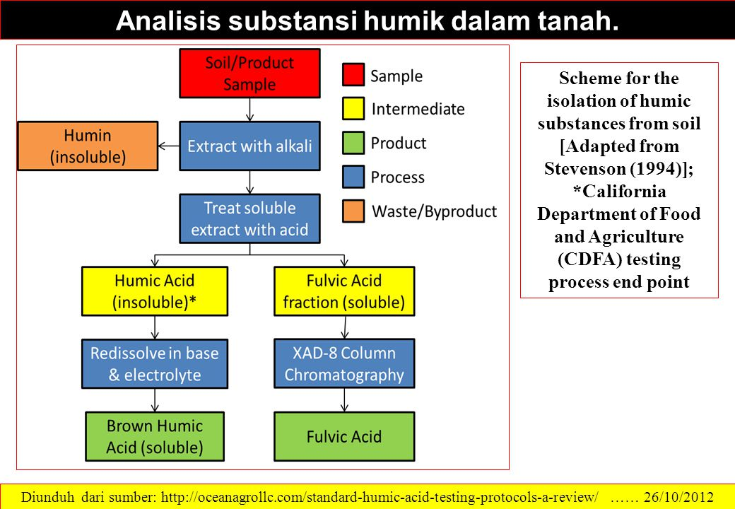 Analisis substansi humik dalam tanah. Scheme for the isolation of humic substances from soil [Adapted from Stevenson (1994)]; *California Department o