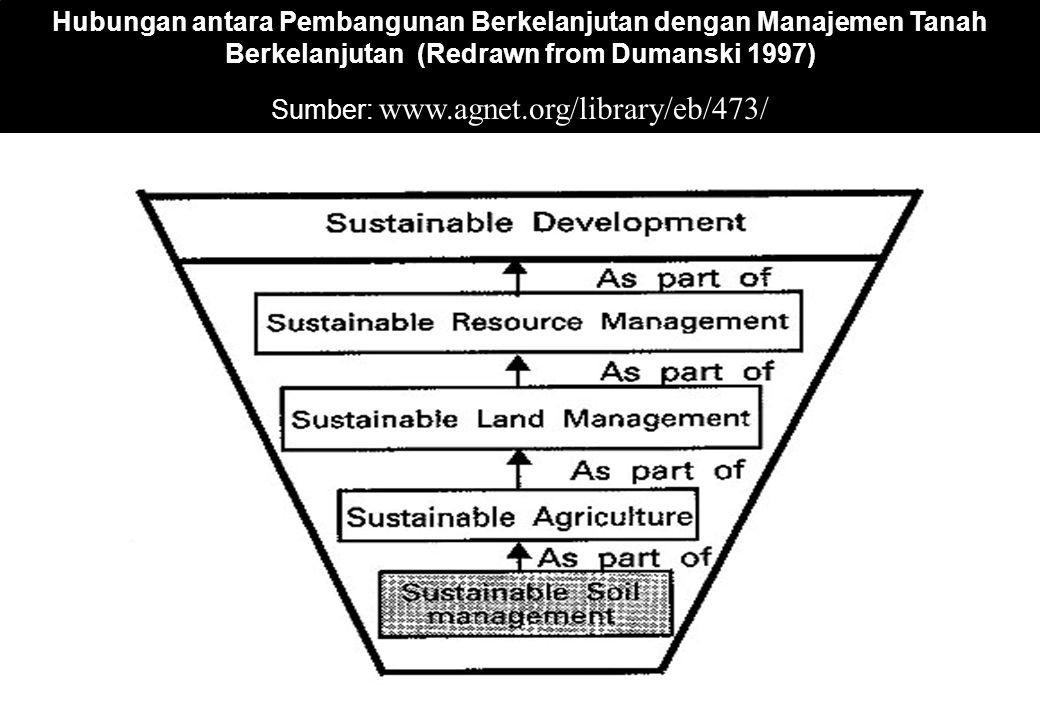 Hubungan antara Pembangunan Berkelanjutan dengan Manajemen Tanah Berkelanjutan (Redrawn from Dumanski 1997) Sumber: www.agnet.org/library/eb/473/