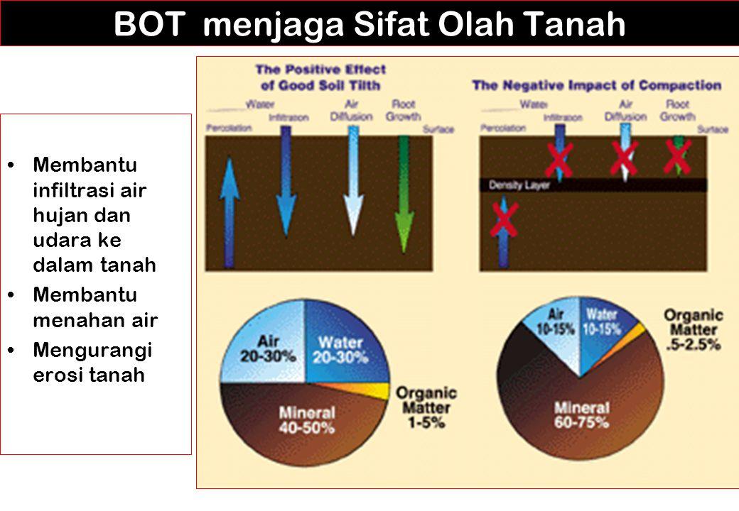 BOT menjaga Sifat Olah Tanah Membantu infiltrasi air hujan dan udara ke dalam tanah Membantu menahan air Mengurangi erosi tanah