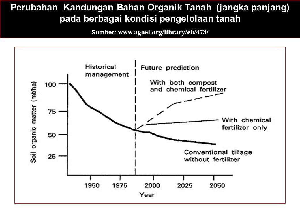 Perubahan Kandungan Bahan Organik Tanah (jangka panjang) pada berbagai kondisi pengelolaan tanah Sumber: www.agnet.org/library/eb/473/