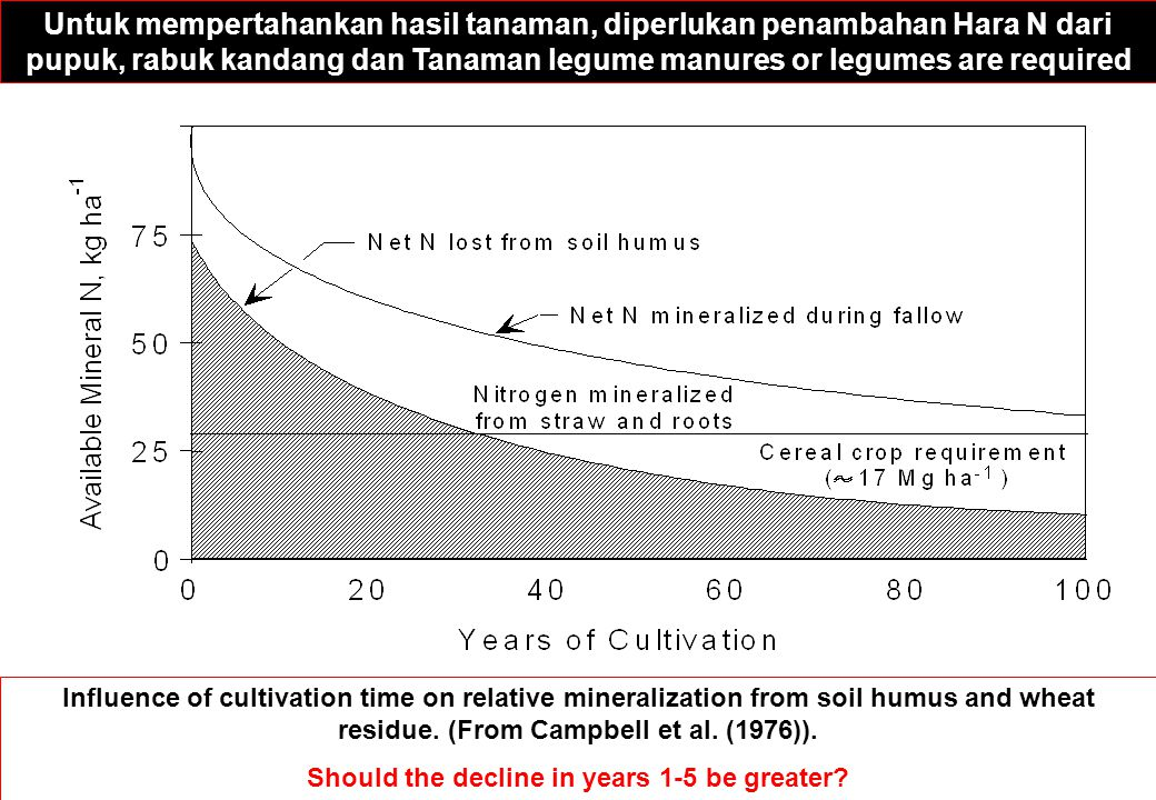 Influence of cultivation time on relative mineralization from soil humus and wheat residue. (From Campbell et al. (1976)). Should the decline in years