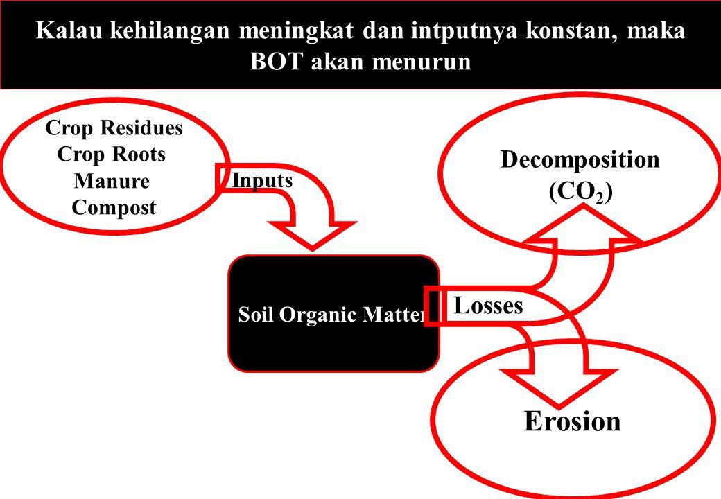 Kalau kehilangan meningkat dan intputnya konstan, maka BOT akan menurun Soil Organic Matter Decomposition (CO 2 ) Erosion Losses Inputs Crop Residues