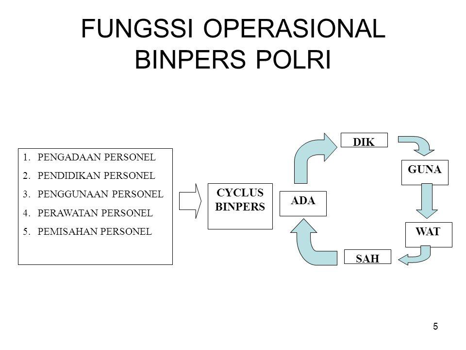 5 FUNGSSI OPERASIONAL BINPERS POLRI 1.PENGADAAN PERSONEL 2.PENDIDIKAN PERSONEL 3.PENGGUNAAN PERSONEL 4.PERAWATAN PERSONEL 5.PEMISAHAN PERSONEL ADA SAH