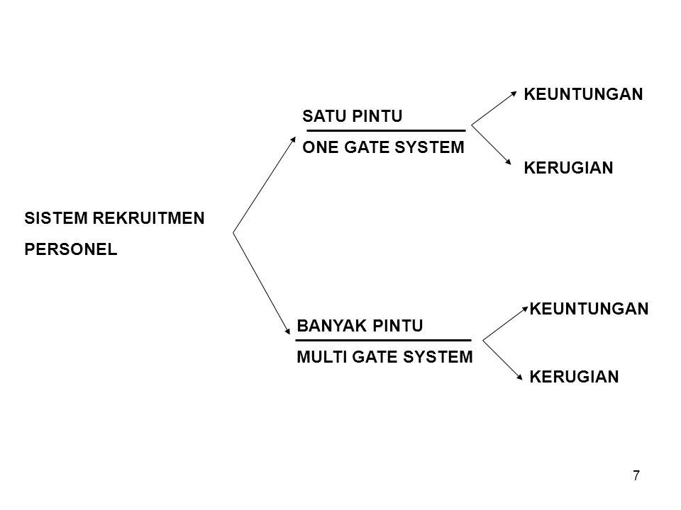 7 SISTEM REKRUITMEN PERSONEL SATU PINTU ONE GATE SYSTEM BANYAK PINTU MULTI GATE SYSTEM KEUNTUNGAN KERUGIAN KEUNTUNGAN