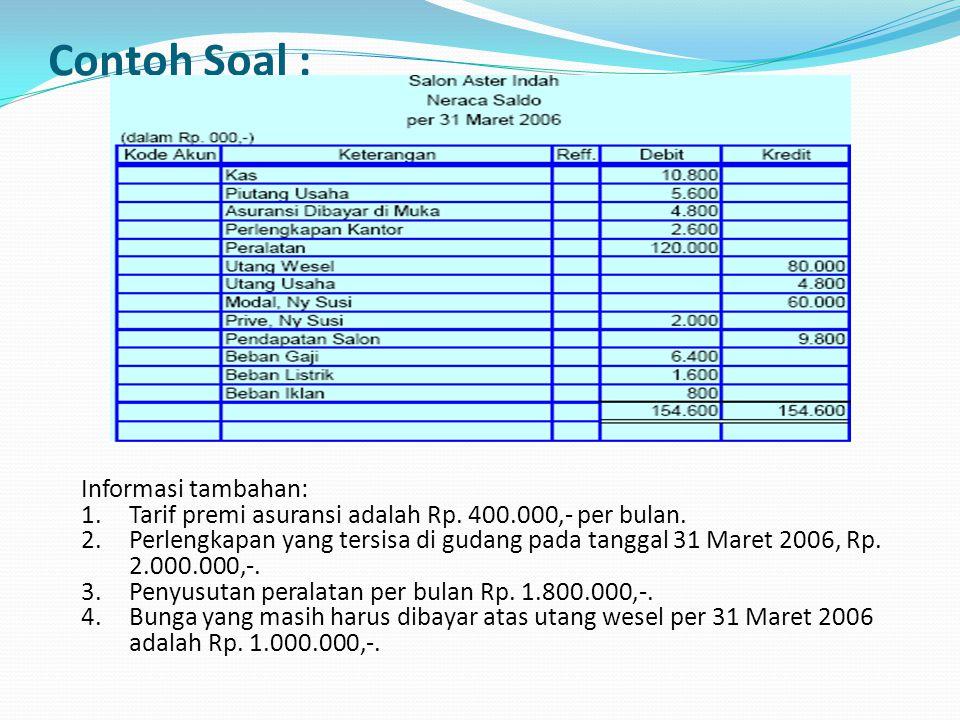 Contoh Soal : Informasi tambahan: 1.Tarif premi asuransi adalah Rp. 400.000,- per bulan. 2.Perlengkapan yang tersisa di gudang pada tanggal 31 Maret 2
