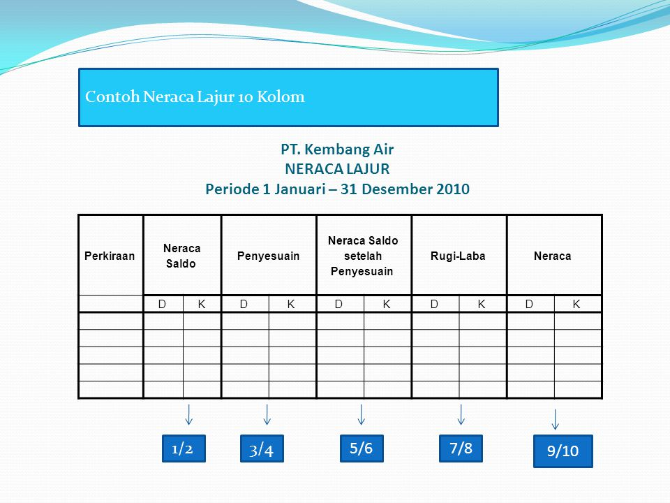 PT. Kembang Air NERACA LAJUR Periode 1 Januari – 31 Desember 2010 Perkiraan Neraca Saldo Penyesuain Neraca Saldo setelah Penyesuain Rugi-Laba Neraca D