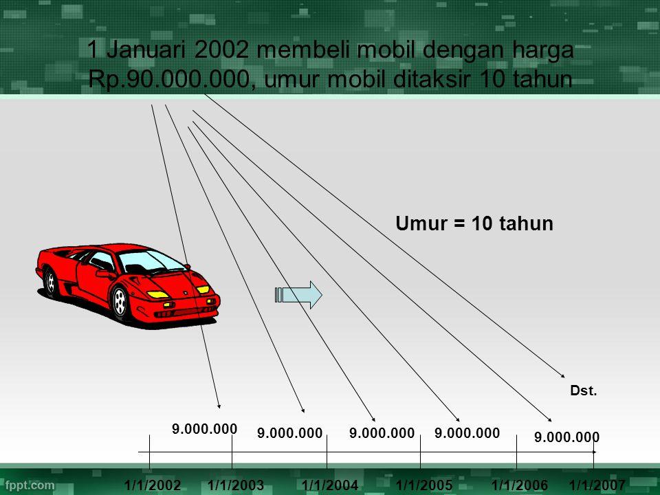 Umur = 10 tahun 1/1/20021/1/20031/1/20041/1/20051/1/20061/1/2007 9.000.000 1 Januari 2002 membeli mobil dengan harga Rp.90.000.000, umur mobil ditaksi