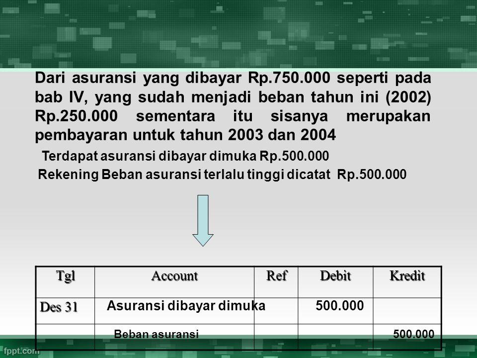 Dari asuransi yang dibayar Rp.750.000 seperti pada bab IV, yang sudah menjadi beban tahun ini (2002) Rp.250.000 sementara itu sisanya merupakan pembay