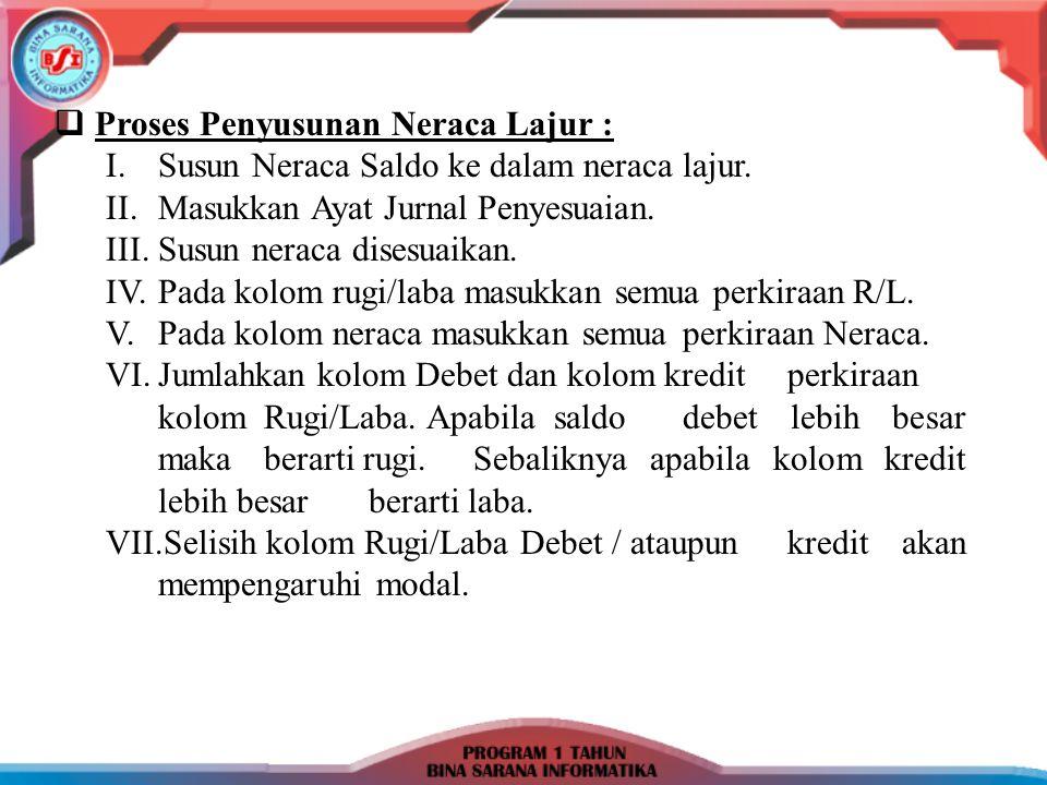 Nama Perusahaan Neraca Lajur Periode : No.Perk PerkiraanNeraca Saldo Ayat Jurnal Penye- suaian NS.