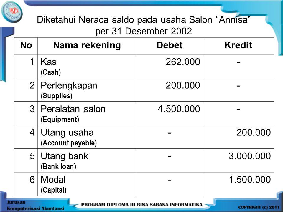 Diketahui Neraca saldo pada usaha Salon Annisa per 31 Desember 2002 NoNama rekeningDebetKredit 1Kas (Cash) 262.000- 2Perlengkapan (Supplies) 200.000- 3Peralatan salon (Equipment) 4.500.000- 4Utang usaha (Account payable) -200.000 5Utang bank (Bank loan) -3.000.000 6Modal (Capital) -1.500.000