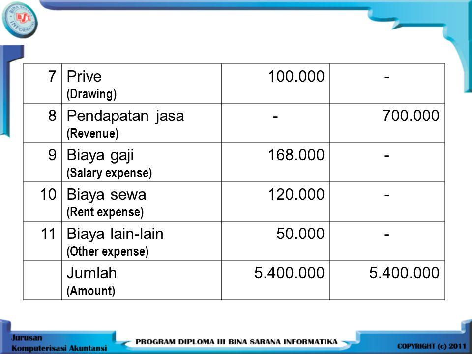 7Prive (Drawing) 100.000- 8Pendapatan jasa (Revenue) -700.000 9Biaya gaji (Salary expense) 168.000- 10Biaya sewa (Rent expense) 120.000- 11Biaya lain-lain (Other expense) 50.000- Jumlah (Amount) 5.400.000