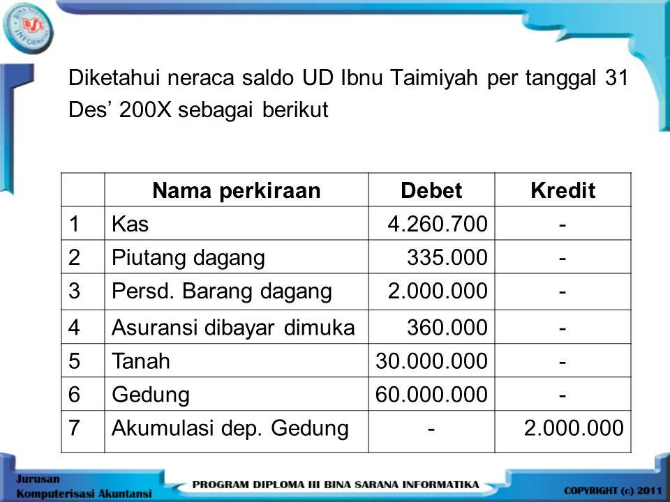 Diketahui neraca saldo UD Ibnu Taimiyah per tanggal 31 Des' 200X sebagai berikut Nama perkiraanDebetKredit 1Kas4.260.700- 2Piutang dagang335.000- 3Per