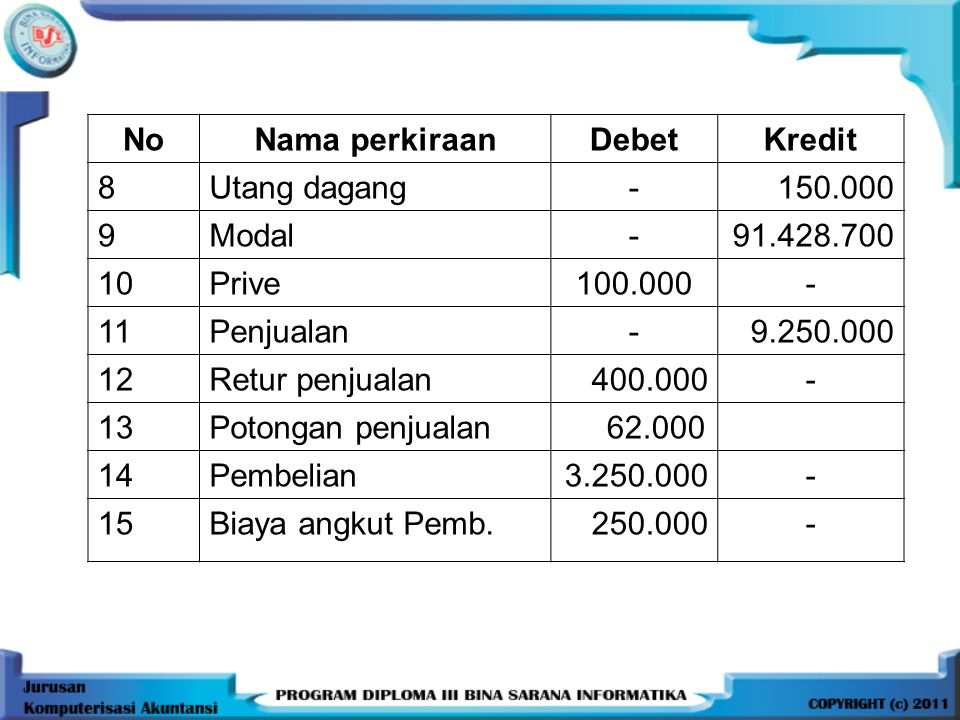 NoNama perkiraanDebetKredit 8Utang dagang-150.000 9Modal-91.428.700 10Prive100.000- 11Penjualan-9.250.000 12Retur penjualan400.000- 13Potongan penjual