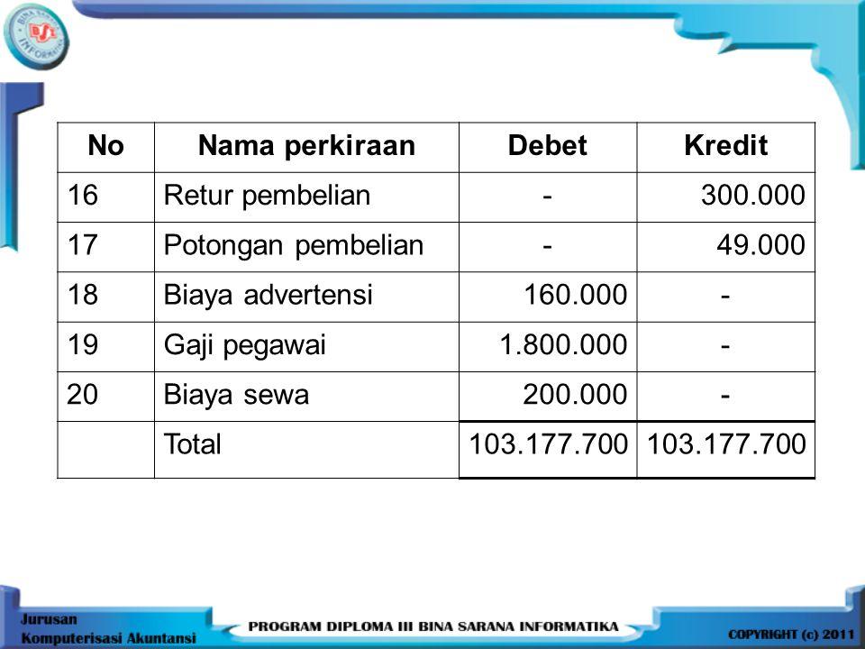 NoNama perkiraanDebetKredit 16Retur pembelian-300.000 17Potongan pembelian-49.000 18Biaya advertensi160.000- 19Gaji pegawai1.800.000- 20Biaya sewa200.