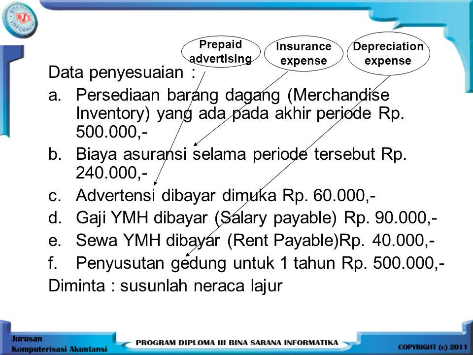 Data penyesuaian : a.Persediaan barang dagang (Merchandise Inventory) yang ada pada akhir periode Rp. 500.000,- b.Biaya asuransi selama periode terseb