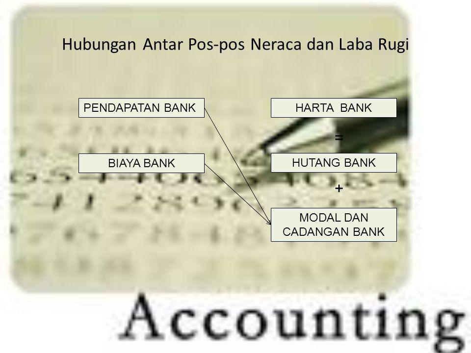 Hubungan Antar Pos-pos Neraca dan Laba Rugi PENDAPATAN BANK BIAYA BANK HARTA BANK HUTANG BANK MODAL DAN CADANGAN BANK = +