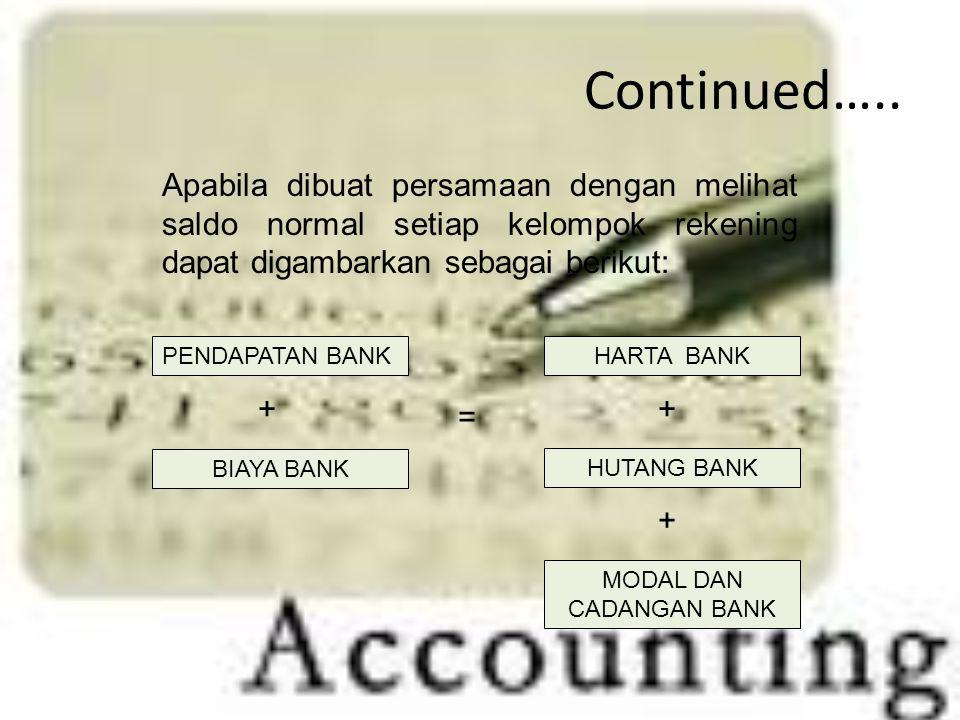 Continued….. PENDAPATAN BANK BIAYA BANK HARTA BANK HUTANG BANK MODAL DAN CADANGAN BANK = + ++ Apabila dibuat persamaan dengan melihat saldo normal set