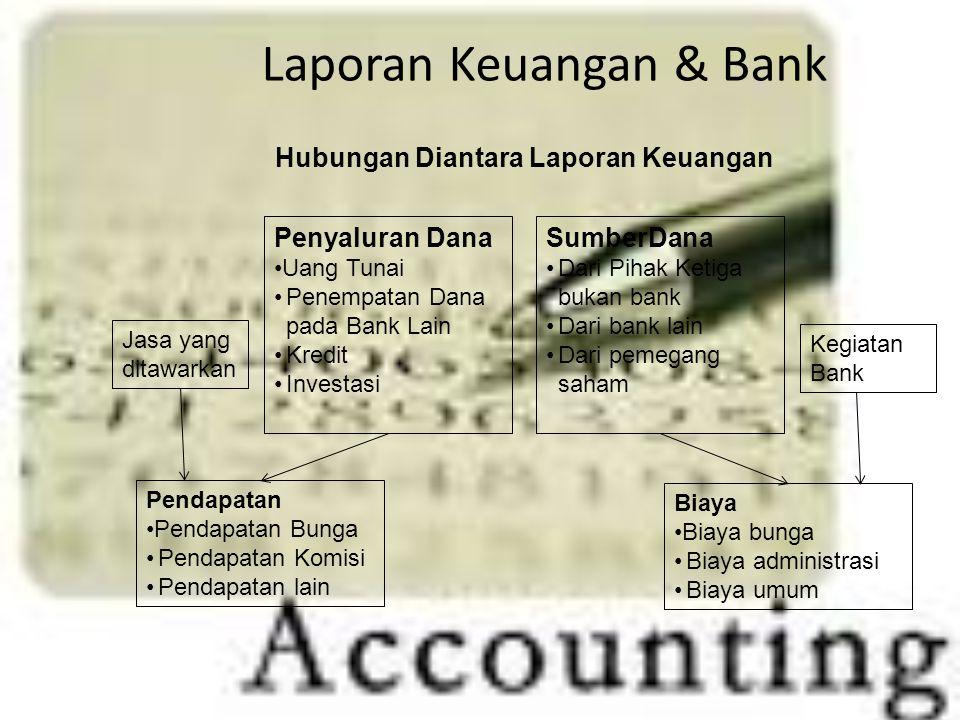 Laporan Keuangan & Bank Penyaluran Dana Uang Tunai Penempatan Dana pada Bank Lain Kredit Investasi SumberDana Dari Pihak Ketiga bukan bank Dari bank l