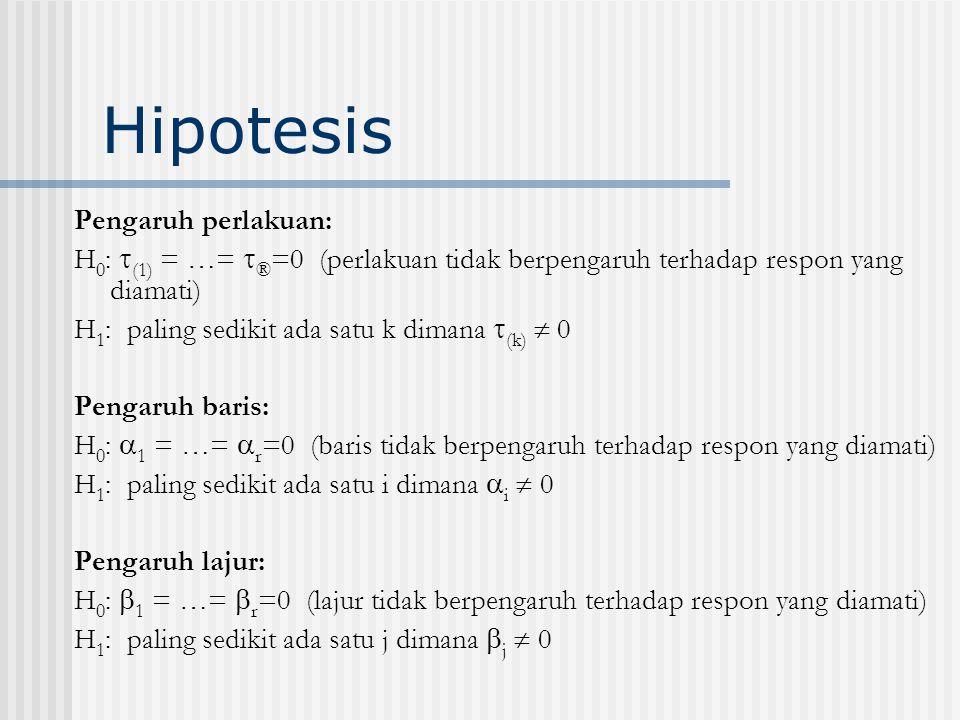 Hipotesis Pengaruh perlakuan: H 0 :  (1) = …=  ® =0 (perlakuan tidak berpengaruh terhadap respon yang diamati) H 1 : paling sedikit ada satu k diman