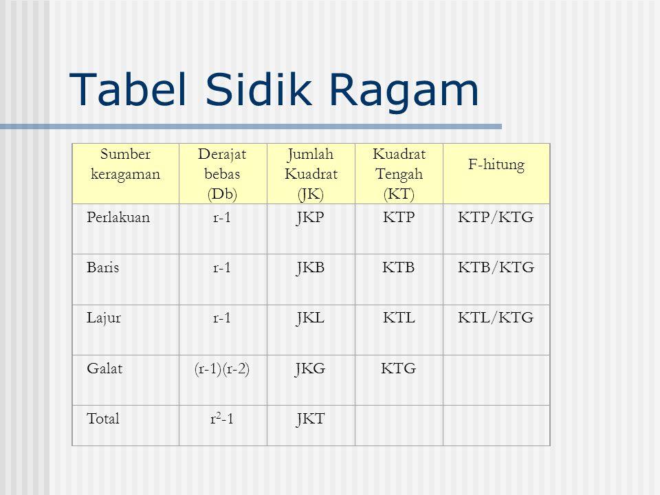 Tabel Sidik Ragam Sumber keragaman Derajat bebas (Db) Jumlah Kuadrat (JK) Kuadrat Tengah (KT) F-hitung Perlakuanr-1JKPKTPKTP/KTG Barisr-1JKBKTBKTB/KTG