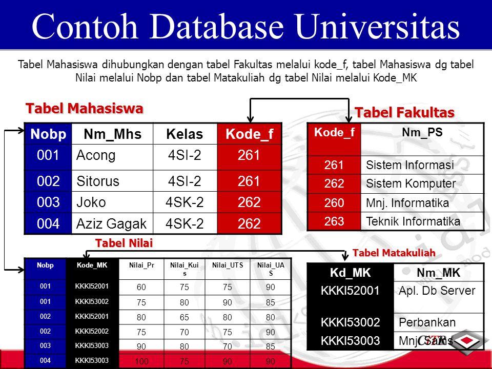 NobpNm_MhsKelasKode_f 001Acong4SI-2261 002Sitorus4SI-2261 003Joko4SK-2262 004Aziz Gagak4SK-2262 Kode_fNm_PS 261Sistem Informasi 262Sistem Komputer 260