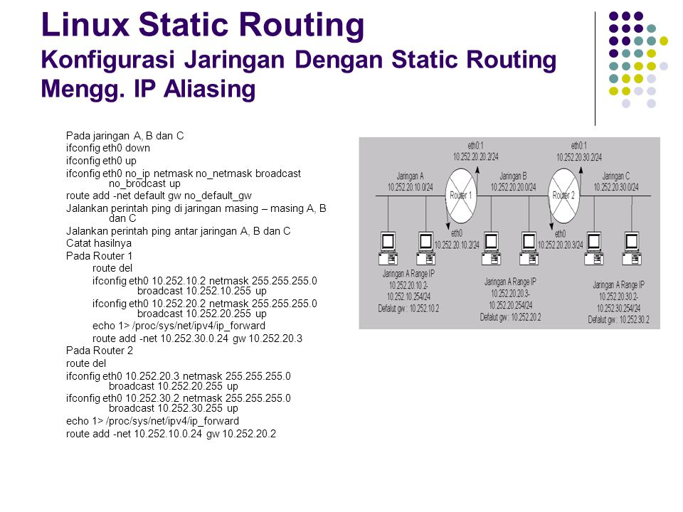Linux Static Routing Konfigurasi Jaringan Dengan Static Routing Mengg. IP Aliasing Pada jaringan A, B dan C ifconfig eth0 down ifconfig eth0 up ifconf