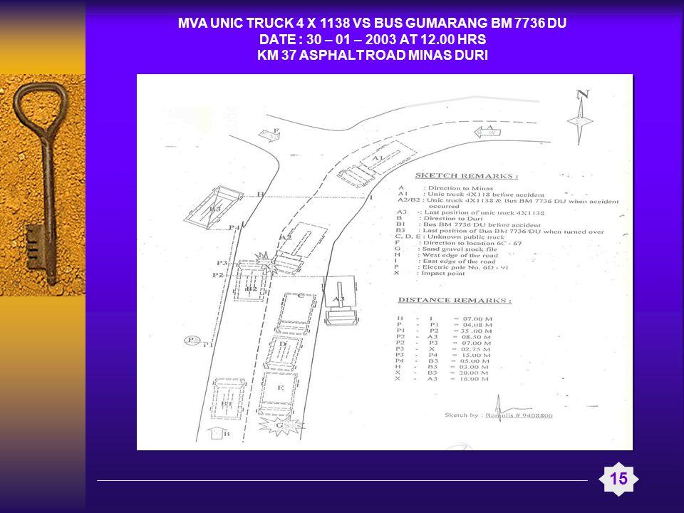 15 MVA UNIC TRUCK 4 X 1138 VS BUS GUMARANG BM 7736 DU DATE : 30 – 01 – 2003 AT 12.00 HRS KM 37 ASPHALT ROAD MINAS DURI
