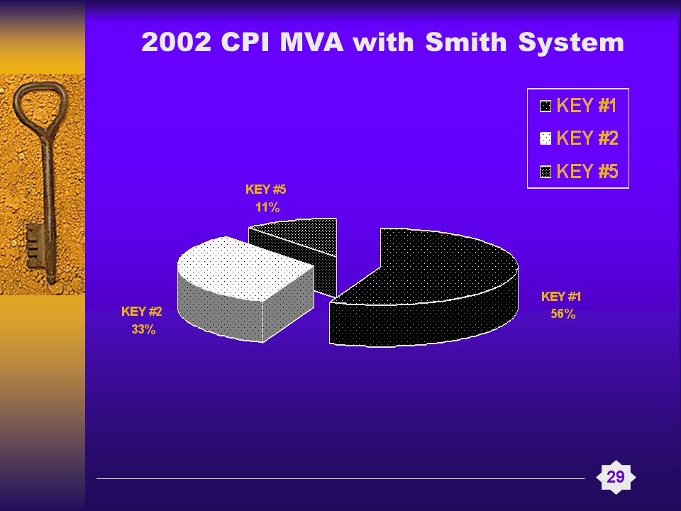 2002 CPI MVA with Smith System 29
