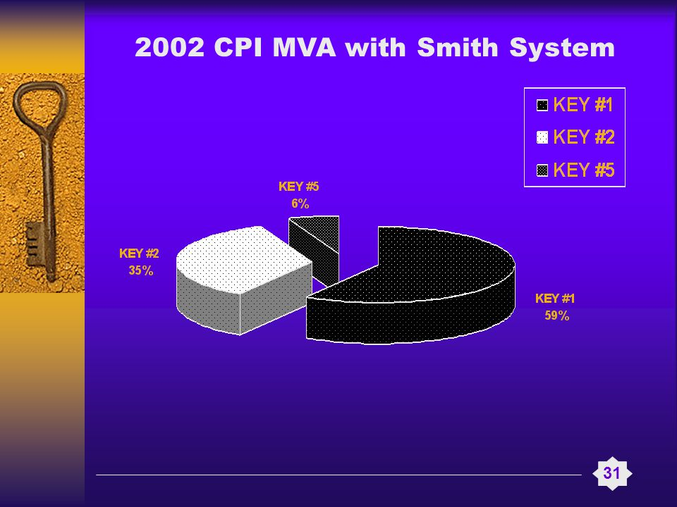 2002 CPI MVA with Smith System 31
