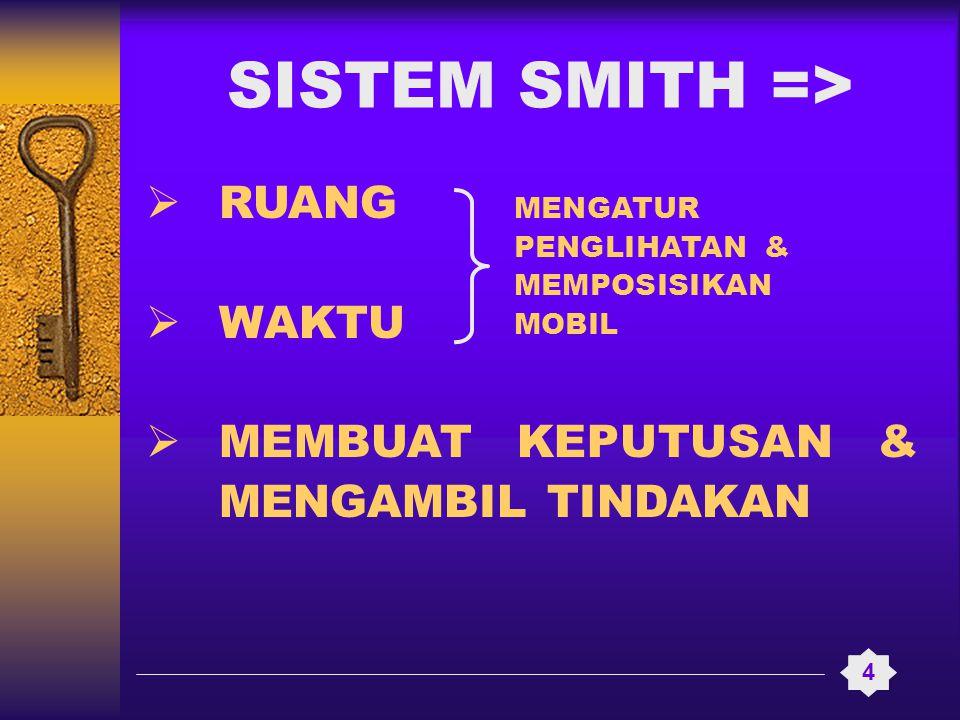  RUANG  WAKTU  MEMBUAT KEPUTUSAN & MENGAMBIL TINDAKAN 4 SISTEM SMITH => MENGATUR PENGLIHATAN & MEMPOSISIKAN MOBIL