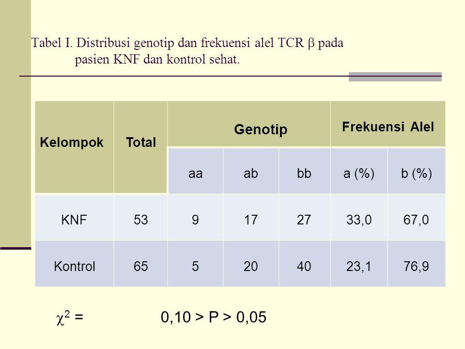 Tabel I. Distribusi genotip dan frekuensi alel TCR  pada pasien KNF dan kontrol sehat. KelompokTotal Genotip Frekuensi Alel aaabbba (%)b (%) KNF53917