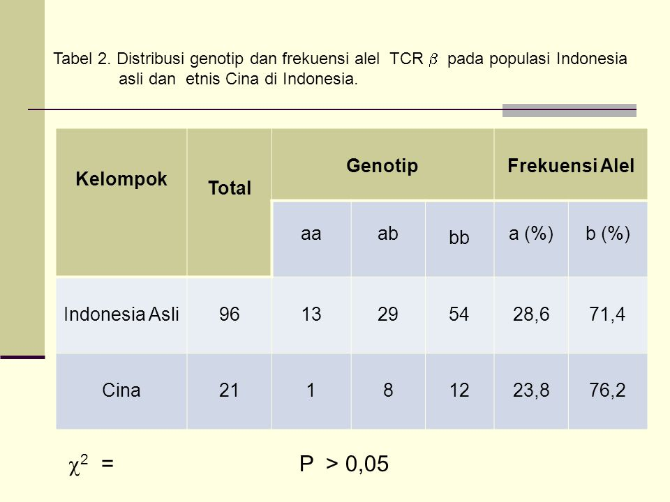 Kelompok Total GenotipFrekuensi Alel aaab bb a (%)b (%) Indonesia Asli9613295428,671,4 Cina21181223,876,2 Tabel 2. Distribusi genotip dan frekuensi al