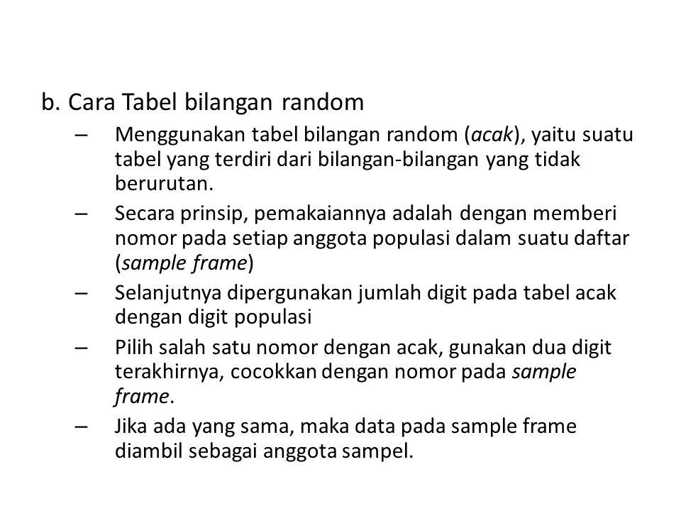b. Cara Tabel bilangan random – Menggunakan tabel bilangan random (acak), yaitu suatu tabel yang terdiri dari bilangan-bilangan yang tidak berurutan.