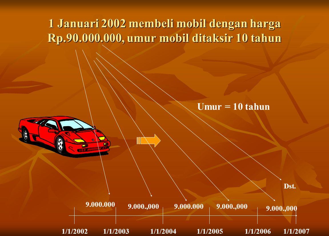 Umur = 10 tahun 1/1/20021/1/20031/1/20041/1/20051/1/20061/1/2007 9.000.000 9.000.,0009.000.0009.000.,000 1 Januari 2002 membeli mobil dengan harga Rp.90.000.000, umur mobil ditaksir 10 tahun Dst.