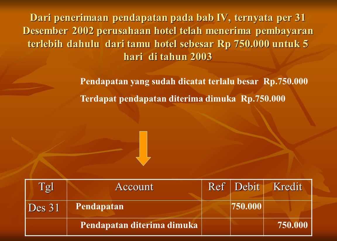 Dari penerimaan pendapatan pada bab IV, ternyata per 31 Desember 2002 perusahaan hotel telah menerima pembayaran terlebih dahulu dari tamu hotel sebesar Rp 750.000 untuk 5 hari di tahun 2003 Pendapatan yang sudah dicatat terlalu besar Rp.750.000 Terdapat pendapatan diterima dimuka Rp.750.000TglAccountRefDebitKredit Des 31 Pendapatan 750.000 Pendapatan diterima dimuka 750.000