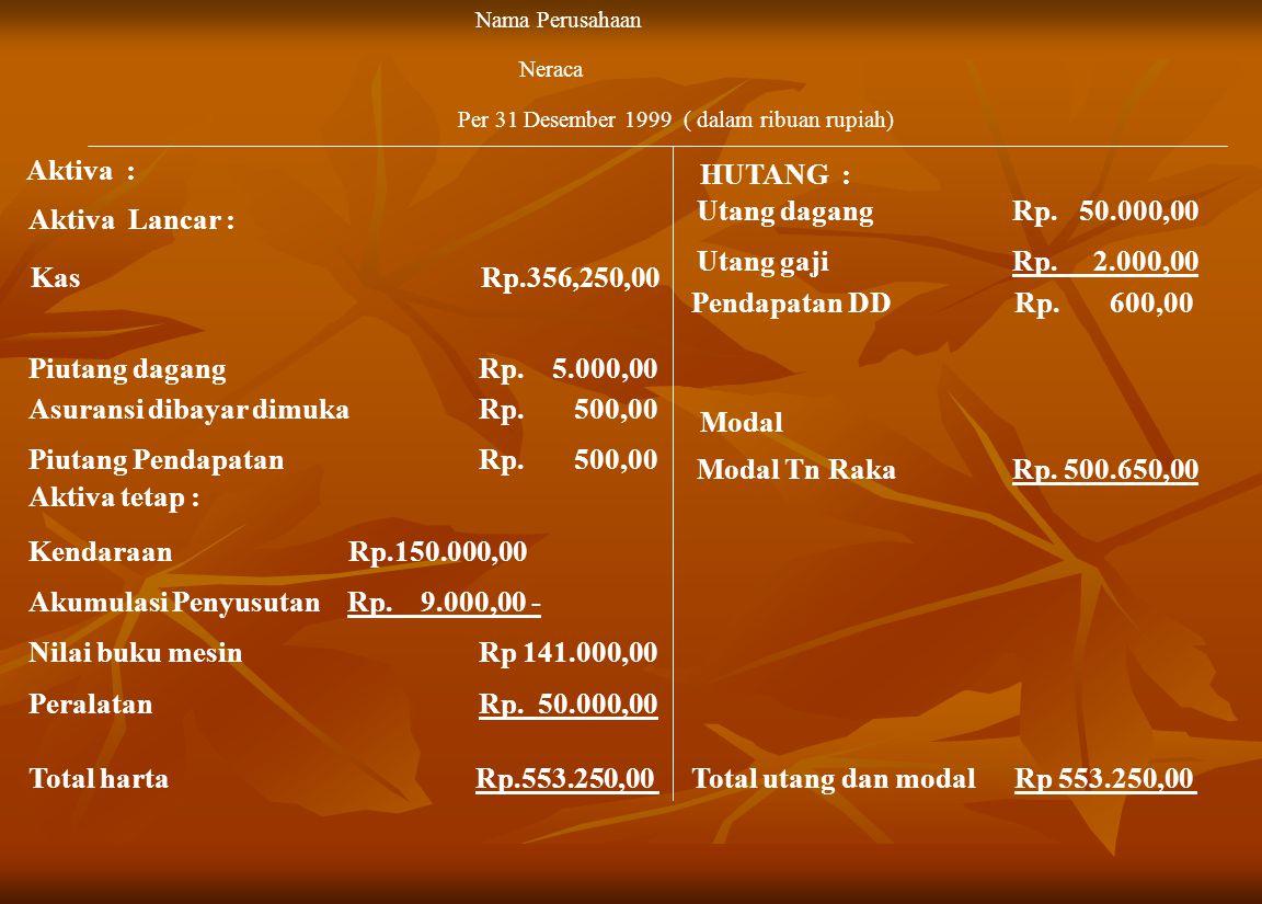 Kas Rp.356,250,00 Nama Perusahaan Neraca Per 31 Desember 1999 ( dalam ribuan rupiah) Piutang dagang Rp.